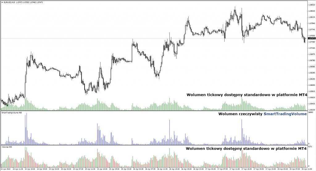 Jak zacz inwestowa na forex