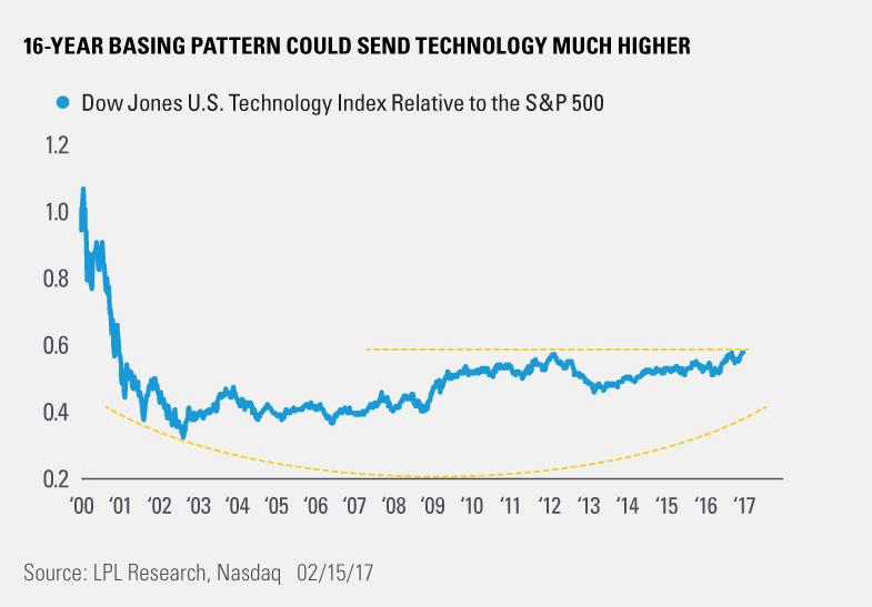 Zależność indeksów Dow Jones Technology i S&P 500.