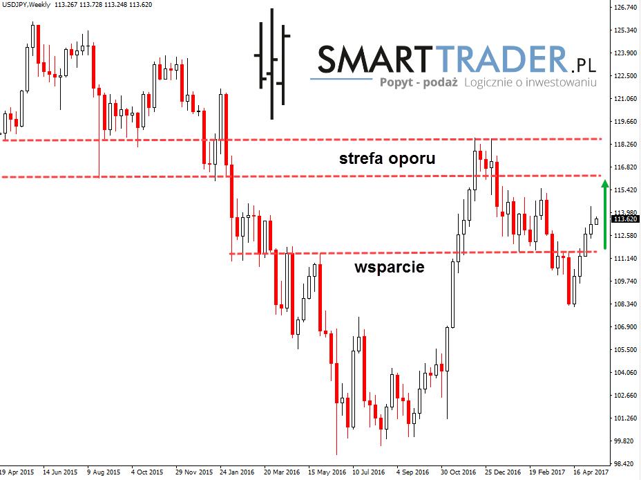 Forex smart trader