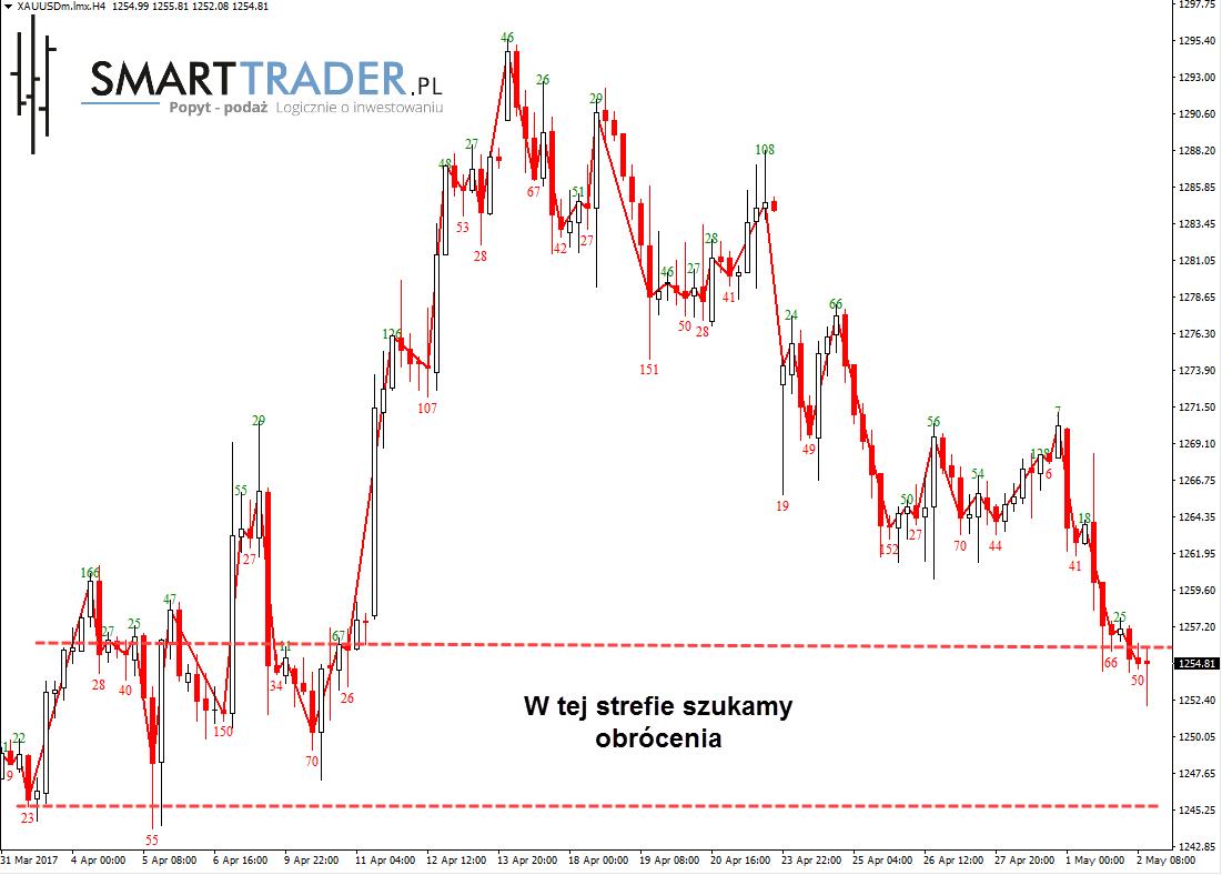 Aktualne kursy walut w czasie rzeczywistym notowania forex