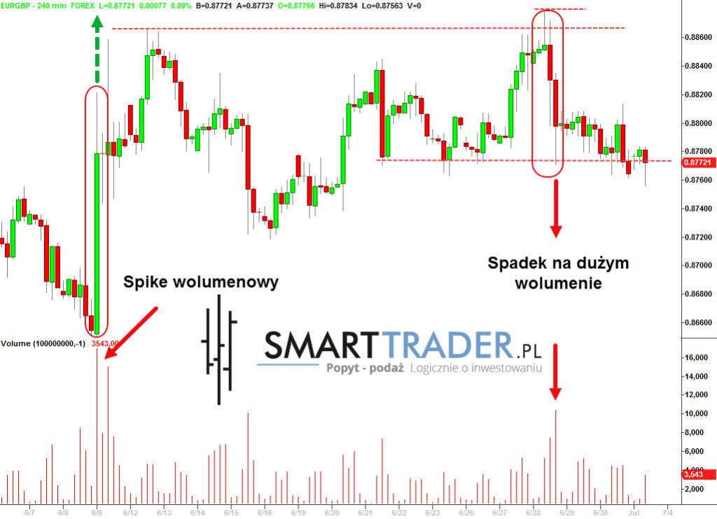 Analiza techniczna EUR/GBP - wykres H4
