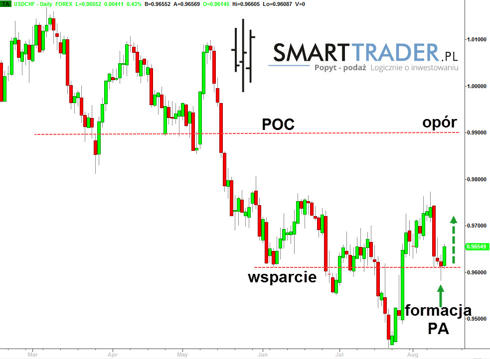 forex tradera blog