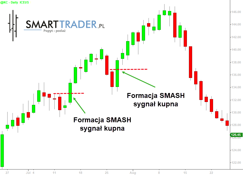 Formacja SMASH - rynek kawy