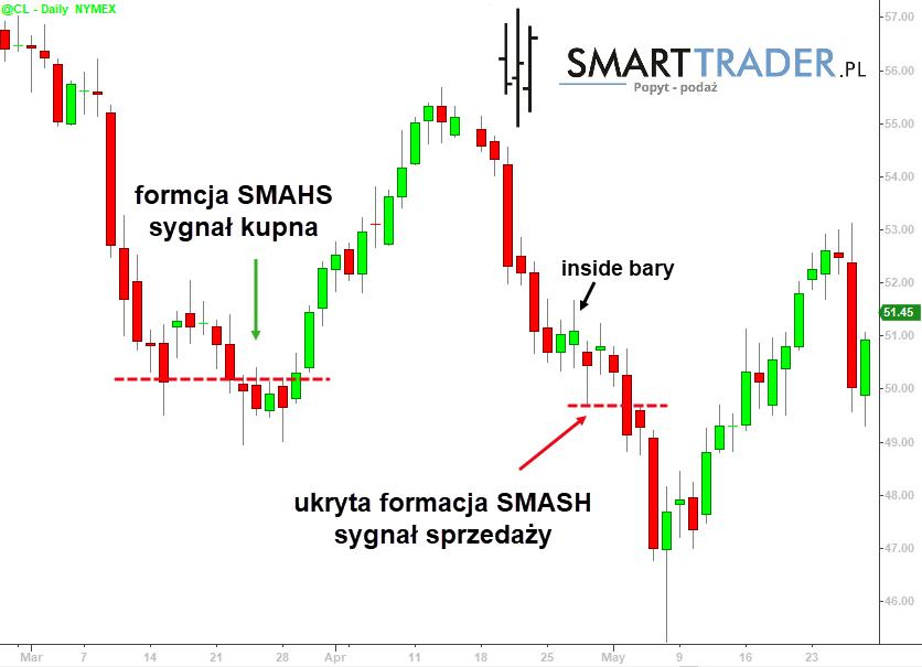 Formacja SMASH - rynek ropy