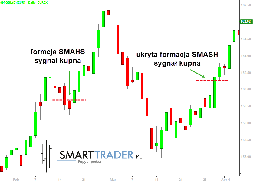 Formacja SMASH - rynek euroobligacji