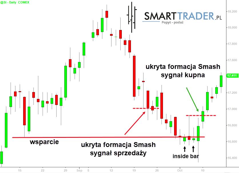 Formacja SMASH - rynek srebra