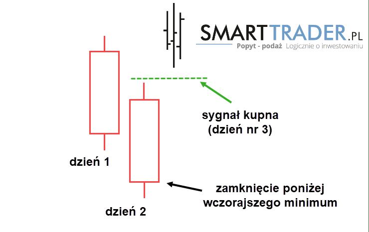 Formacja SMASH - sygnał kupna