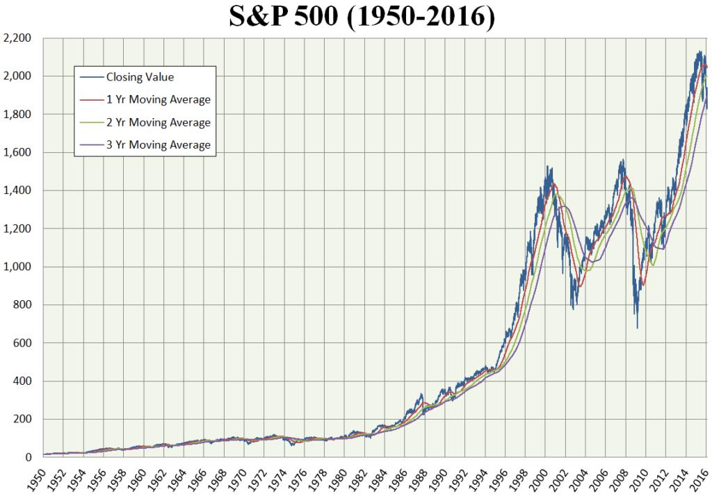 Wykres indeksu S&P 500 na przestrzeni 66 lat (1950-2016)