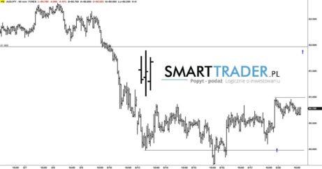 Aktualny kurs i prognoza ceny: Dax, Ropa, Dolar, Euro, EURAUD, AUDJPY