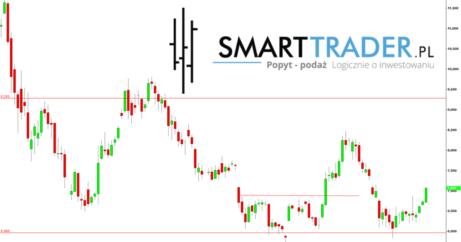 Aktulny kurs i prognoza ceny Bitcoina analiza wolumenowa oraz price action