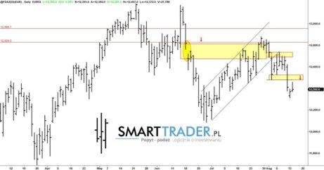 Analiza Price Action Analiza Techniczna DAX, Ropa, USDJPY, USDCAD, EURJPY