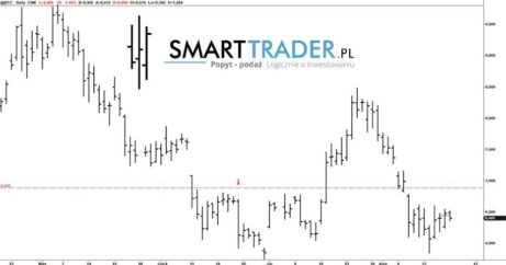 Prognoza i aktualny kurs Bitcoina - zagranie na żywym rynku