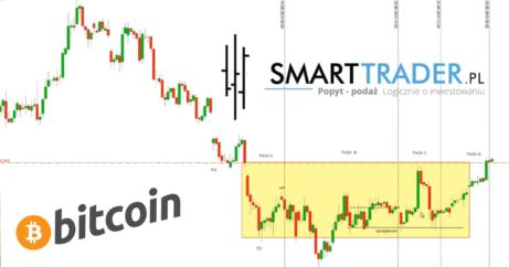 Bitcoin kurs i prognoza - notowanie BTC wskazują na wzrosty