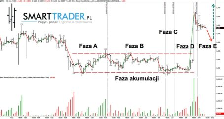 cena bitcoin analiza prognoza wolumen price action