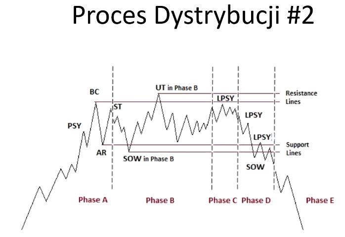 SZKOLENIE PROCES DYSTRYBUCJI NR 2. RICHARD WYCKOFF: ANALIZA WOLUMENOWA I PRICE ACTION