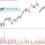 Analiza techniczna i fundamentalna: Dolar, EURUSD, GBPUSD, Złoto, Srebro, Bitcoin, S&P500, Dax, Miedź [7 maja 2019]