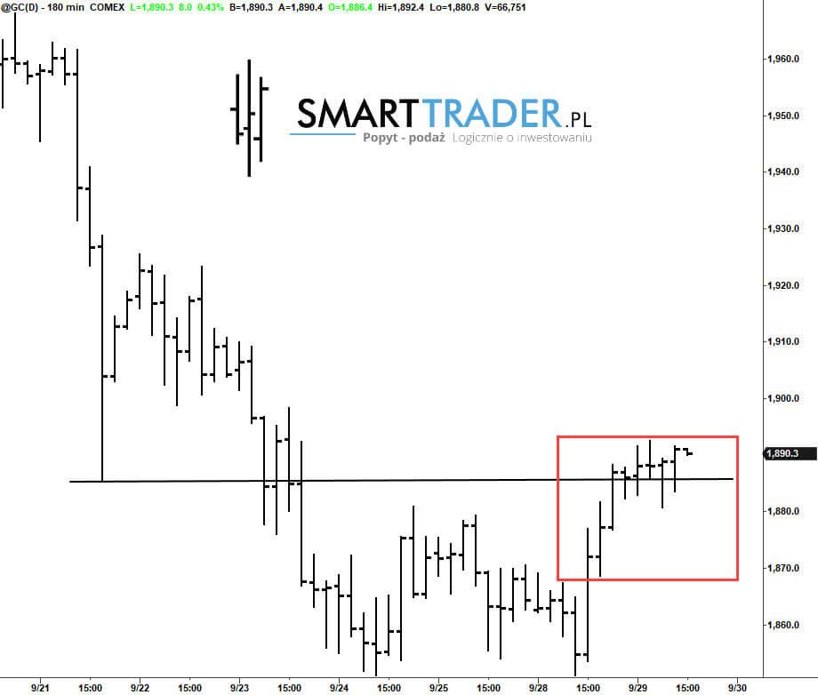 wykres prognozy ceny złota